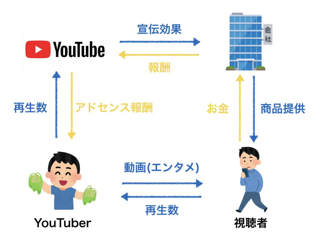 ユーチューブ システム